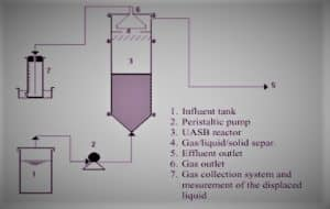 Upflow-Anaerobic-Sludge-Blanket-Reactor